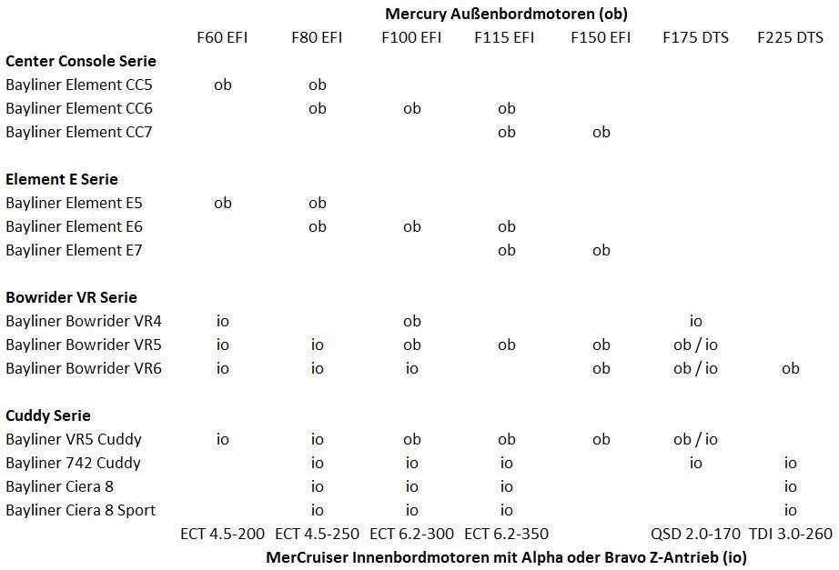 Übersicht Mercury Motoren
